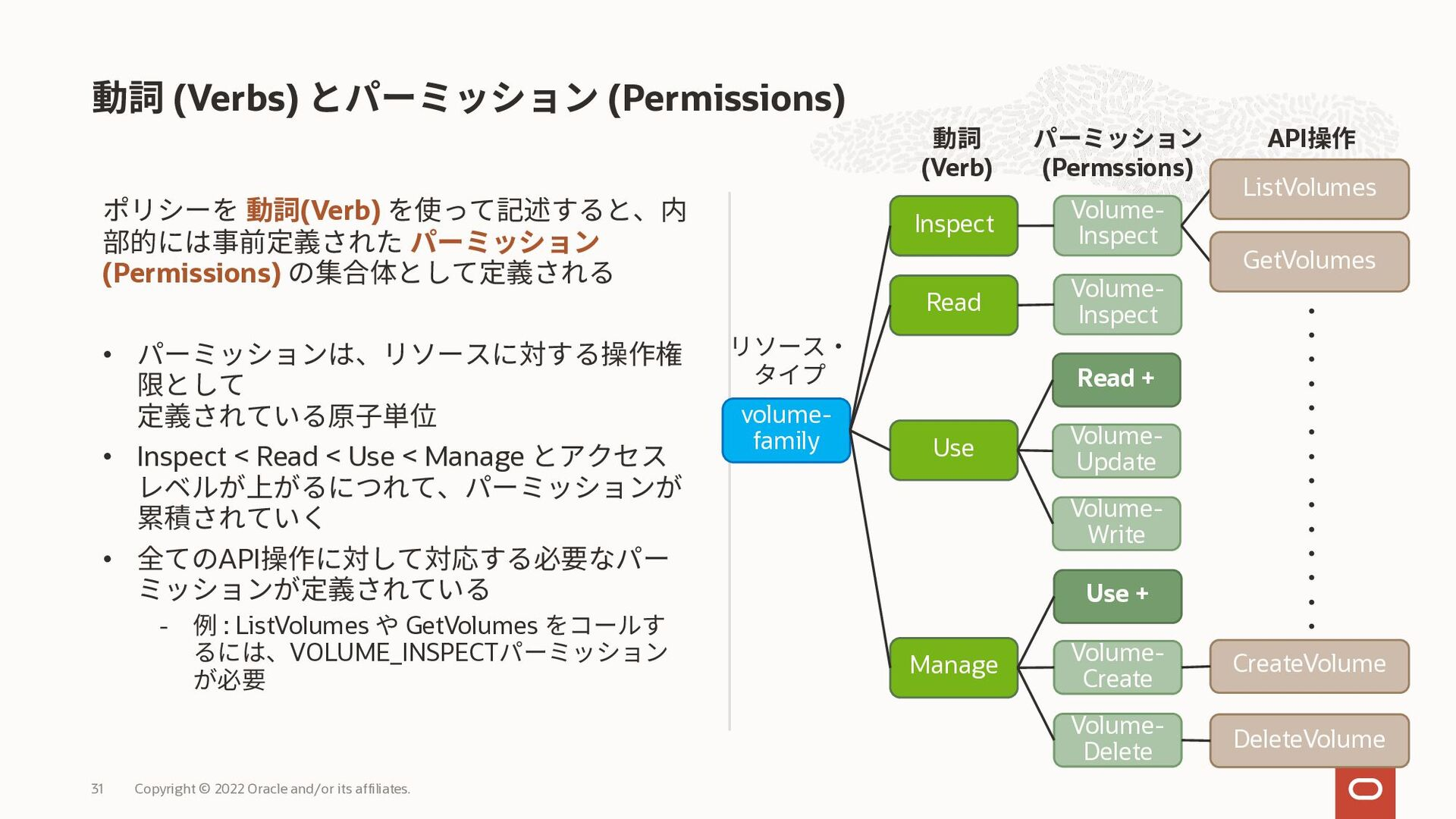 ユースケース 例文 ネットワーク管理者にクラウドネットワーク 管理権限を付与 • Allow ...