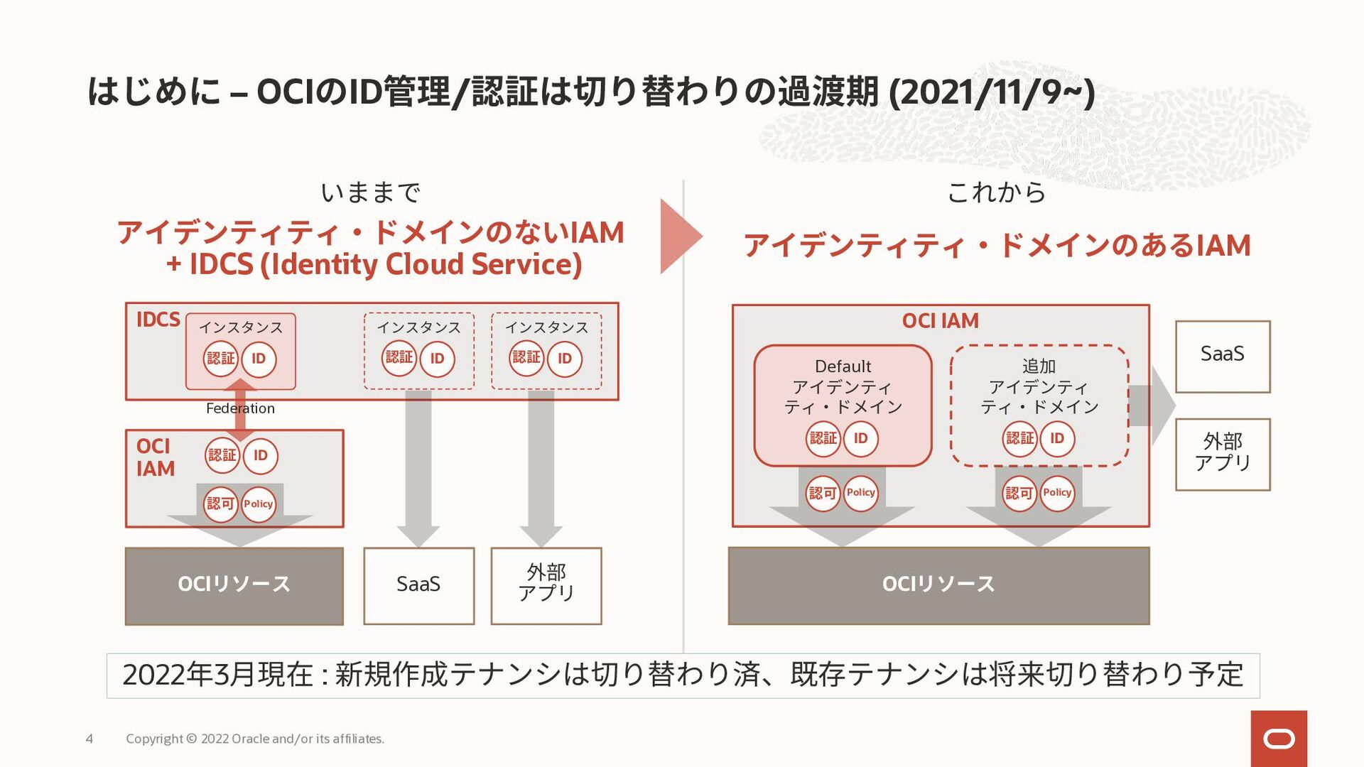 OCI IAMトレーニングの全体像 Copyright © 2021 Oracle and/o...