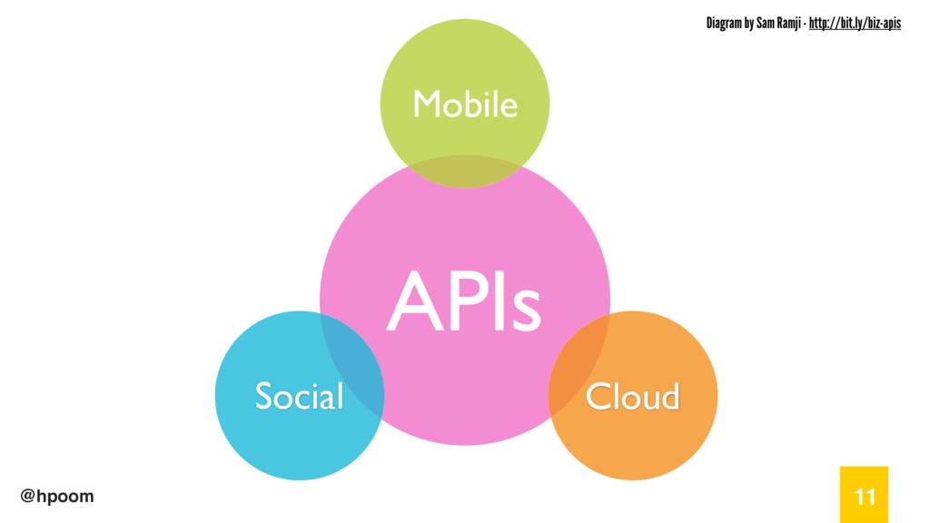 @hpoom 11 APIs Mobile Social Cloud Diagram by S...