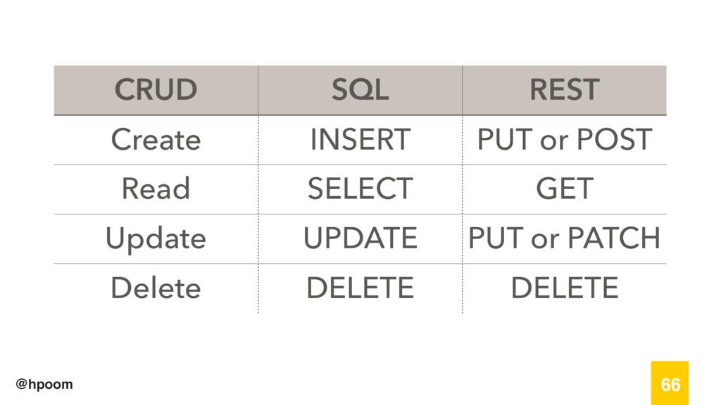 @hpoom 66 CRUD SQL REST Create INSERT PUT or PO...