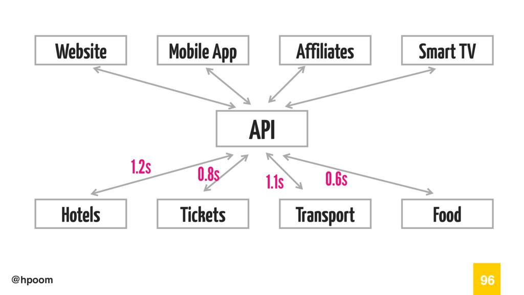@hpoom 96 API Website Mobile App Affiliates Sma...