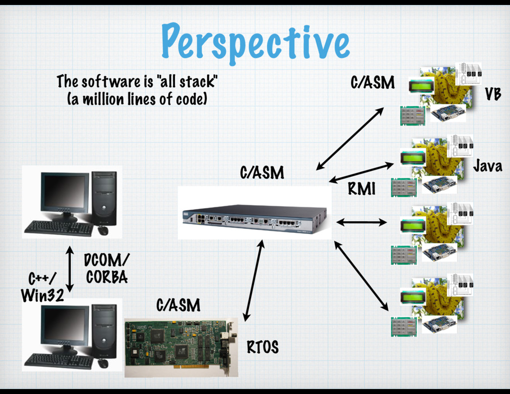 """Perspective The software is """"all stack"""" (a mill..."""
