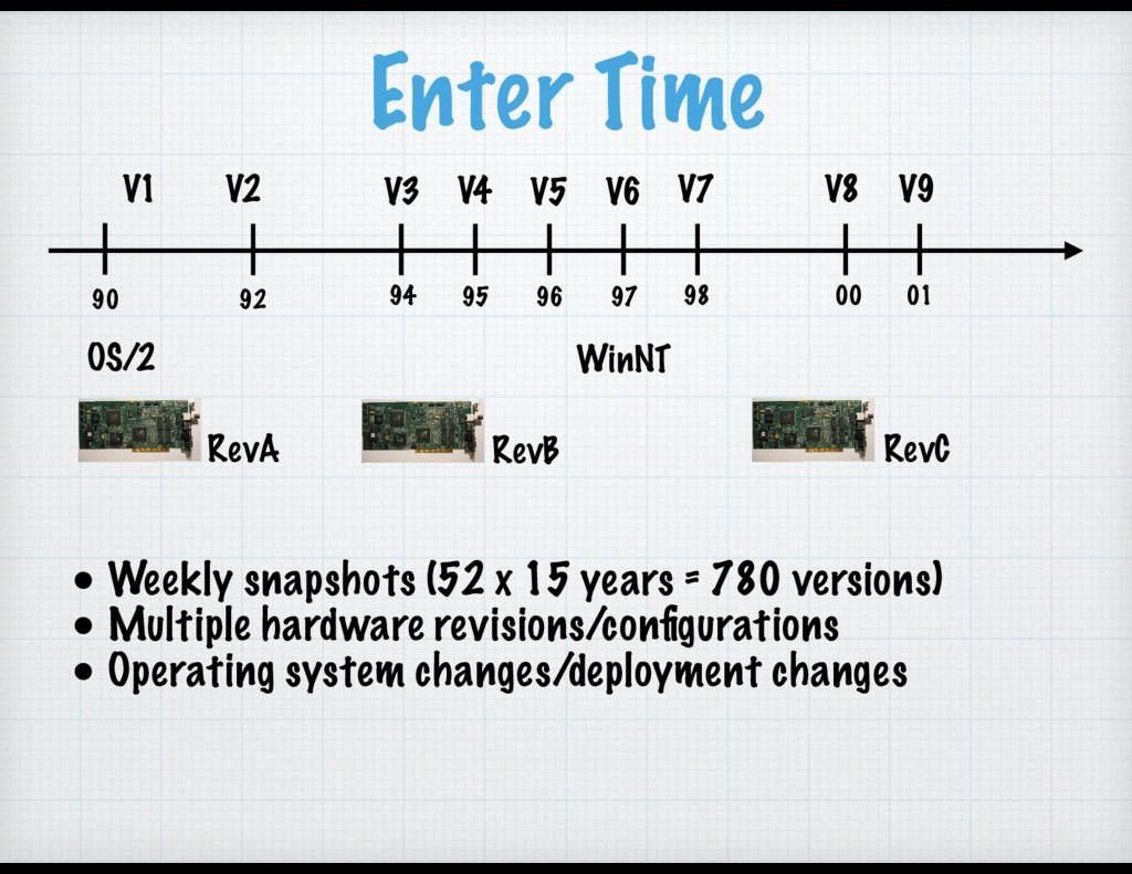 Enter Time OS/2 90 92 94 95 96 97 98 00 01 WinN...