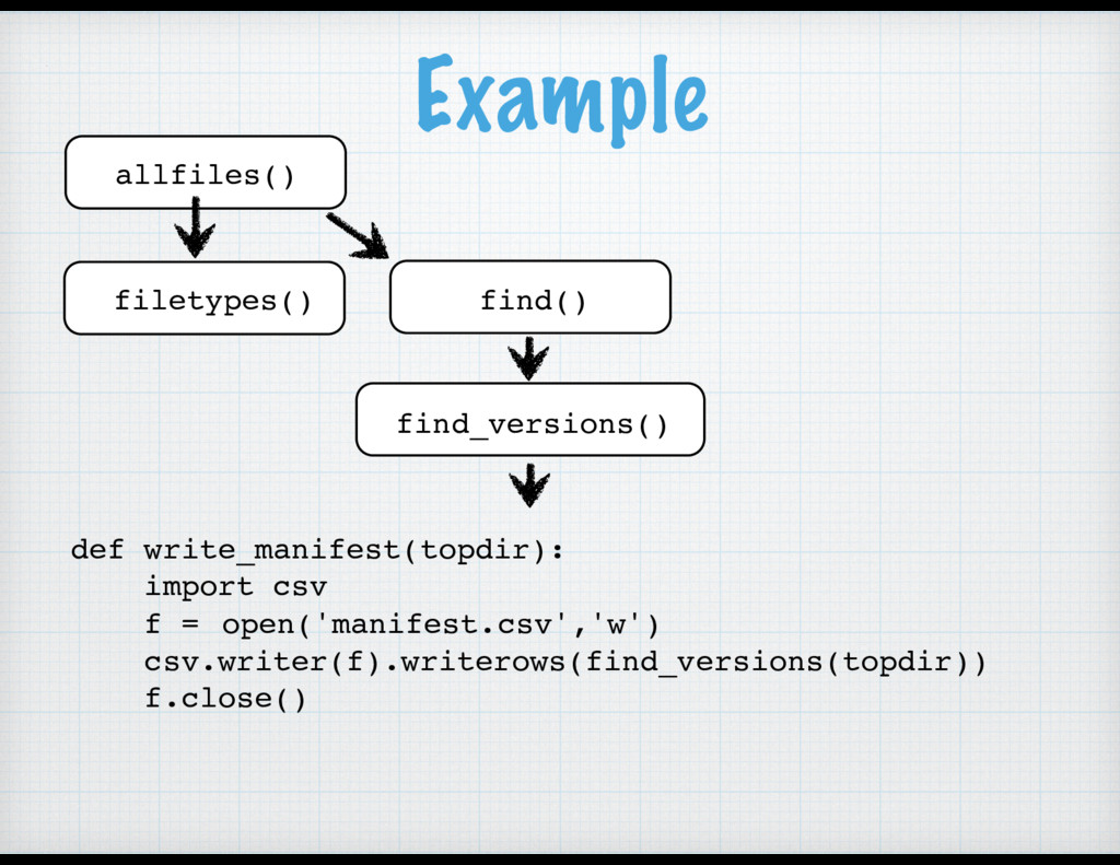 Example def write_manifest(topdir): import csv ...