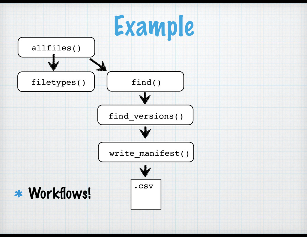 Example allfiles() filetypes() find() find_vers...