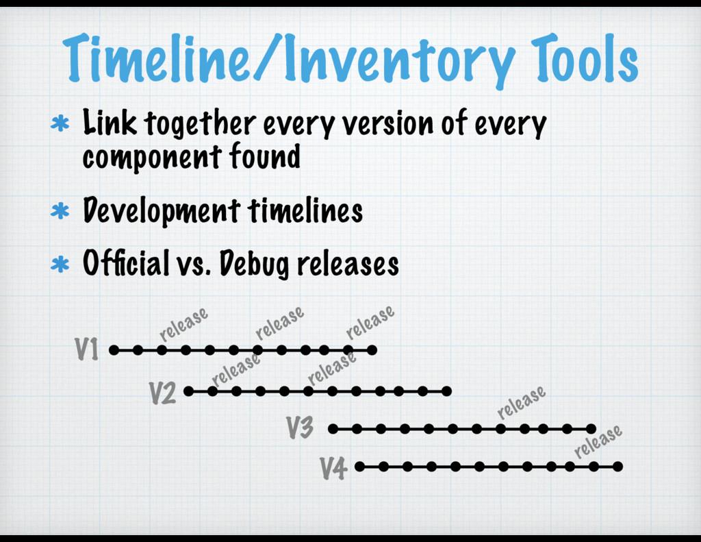 Timeline/Inventory Tools Link together every ve...