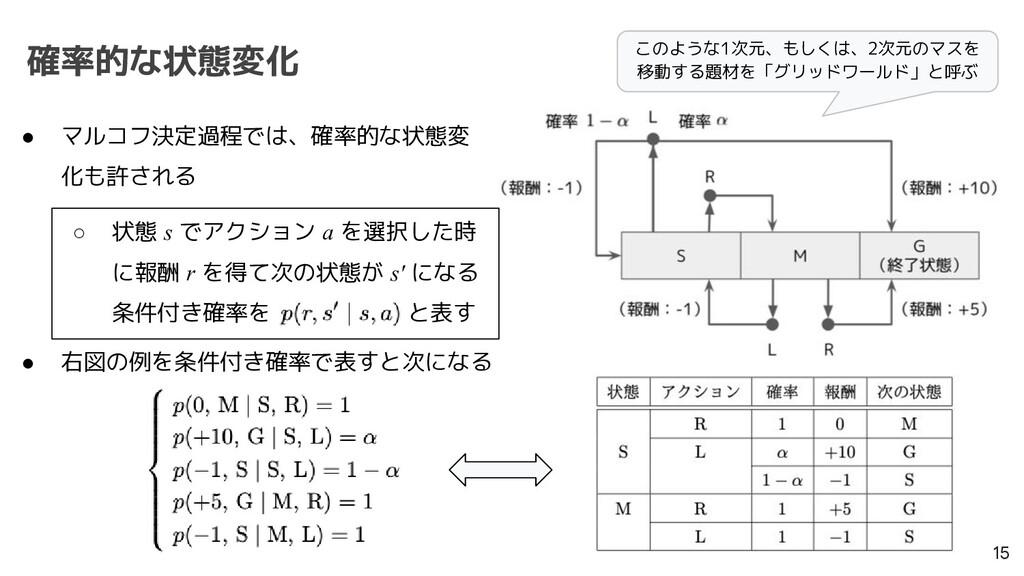 確率的な状態変化 15 ● マルコフ決定過程では、確率的な状態変 化も許される ○ 状態 s ...