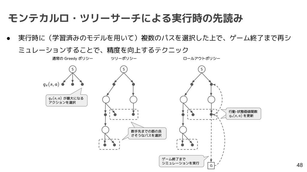 モンテカルロ・ツリーサーチによる実行時の先読み 48 ● 実行時に(学習済みのモデルを用いて)...