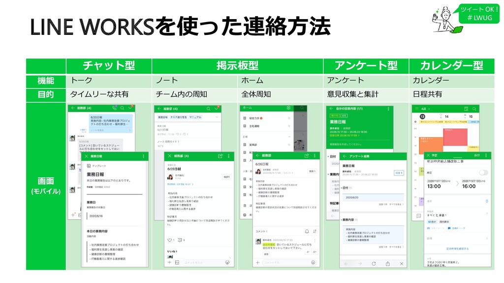 LINE WORKSを使った連絡方法 チャット型 掲示板型 アンケート型 カレンダー型 機能 ...