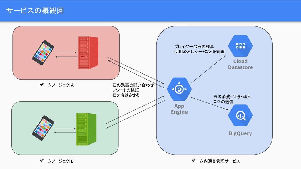 サービスの概観図 Cloud Datastore App Engine BigQuery ゲー...