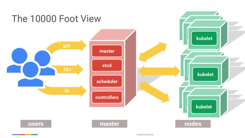 Google Cloud Platform UI CLI API users master n...