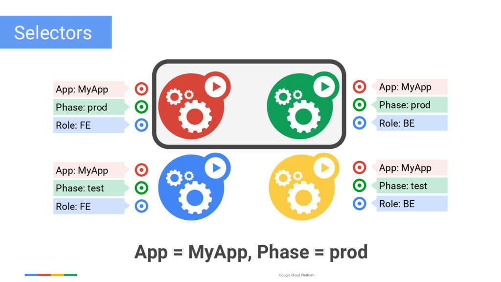 Google Cloud Platform Selectors App: MyApp Phas...