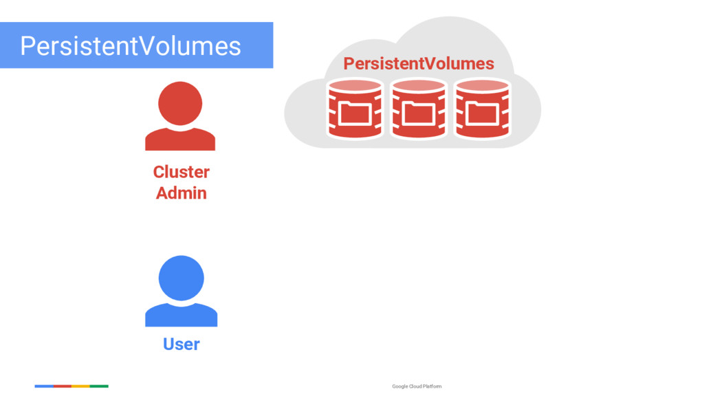 Google Cloud Platform PersistentVolumes User Cl...