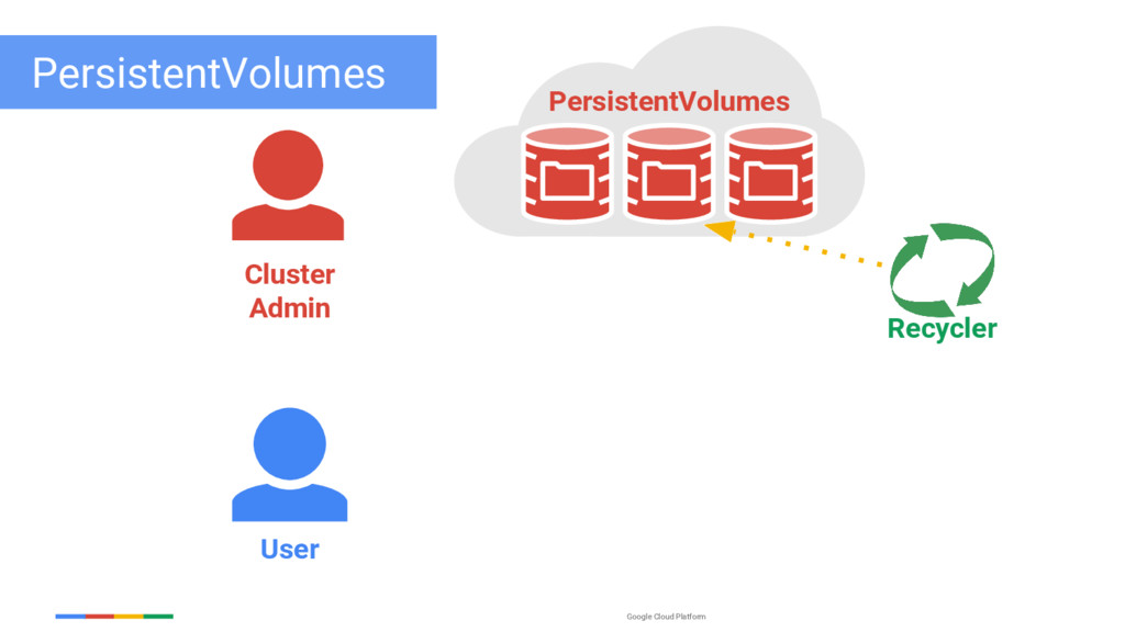 Google Cloud Platform PersistentVolumes User Re...