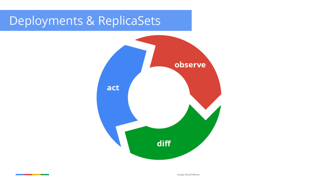 Google Cloud Platform observe diff act Deployme...