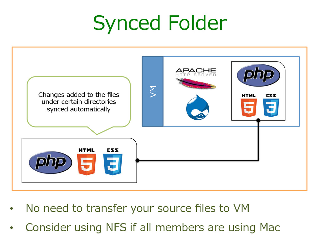 Synced Folder • No need to transfer your ...