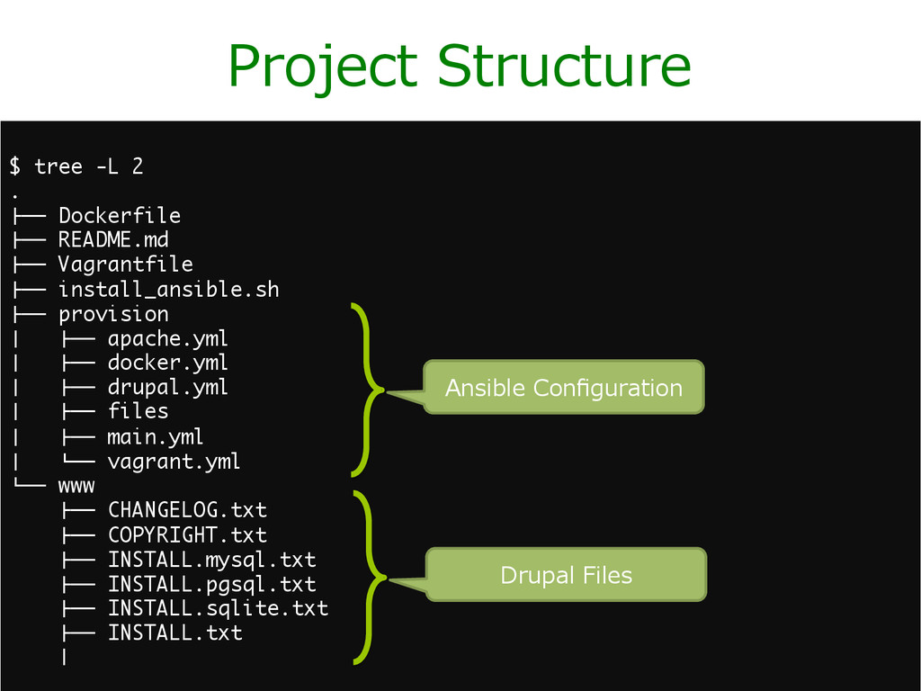 """Project Structure $ tree -L 2 . """"## Dockerfile..."""