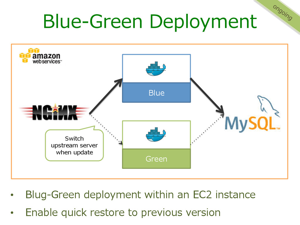 Blue-‐‑‒Green Deployment • Blug-‐‑‒Green dep...