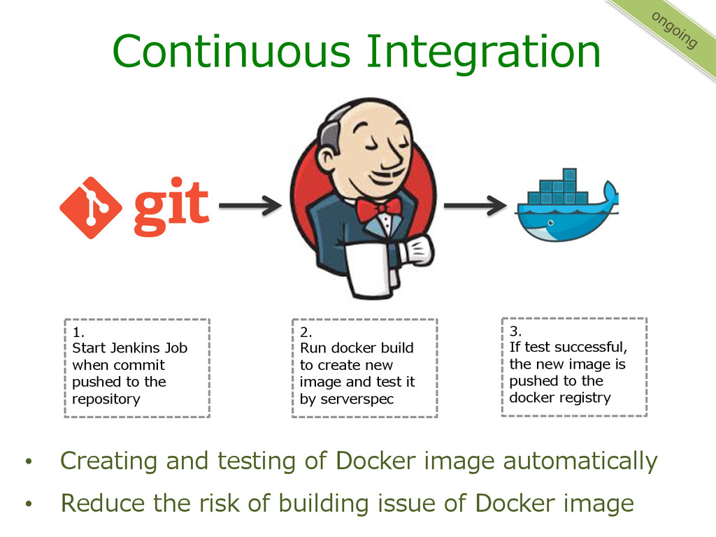 Continuous Integration • Creating and testi...