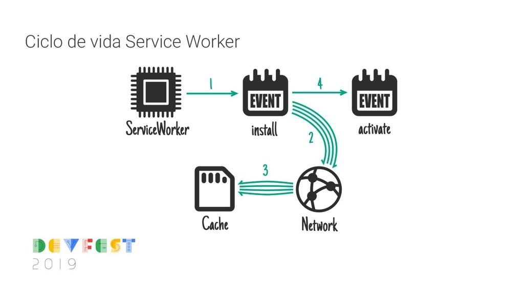 Ciclo de vida Service Worker