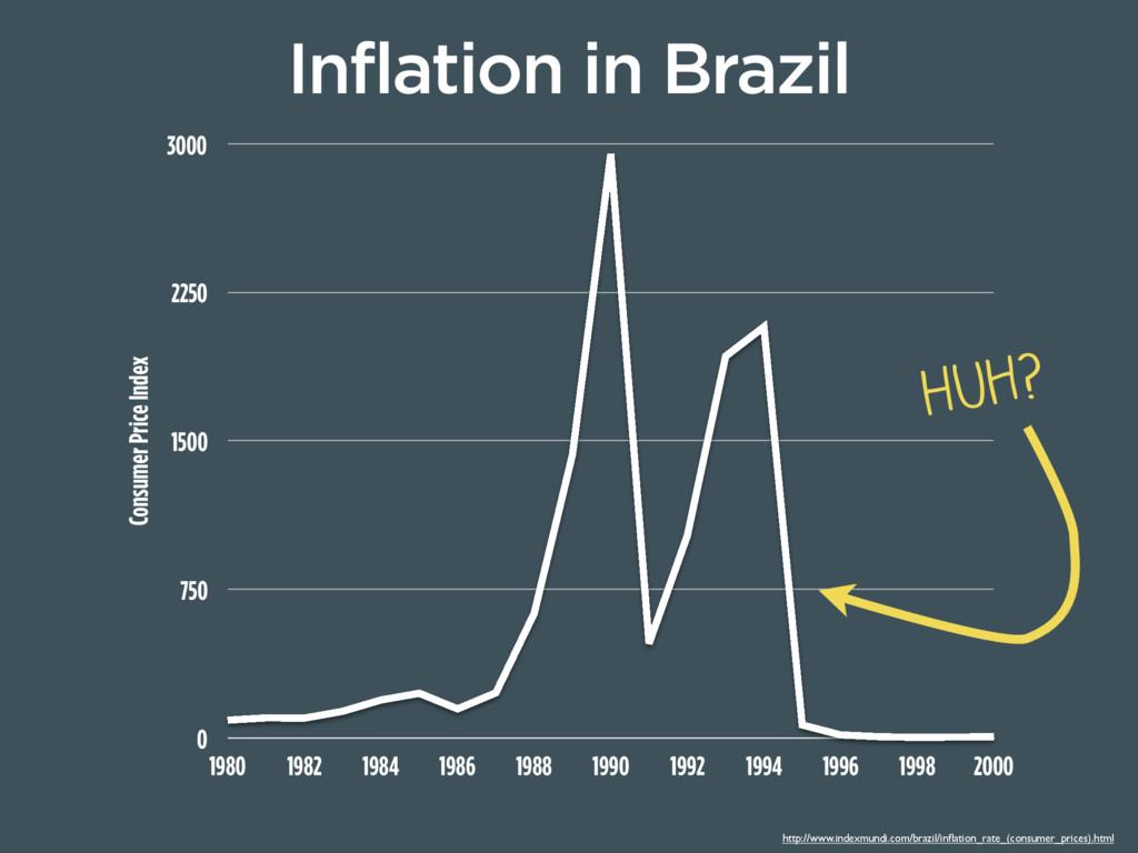 Consumer Price Index 0 750 1500 2250 3000 1980 ...