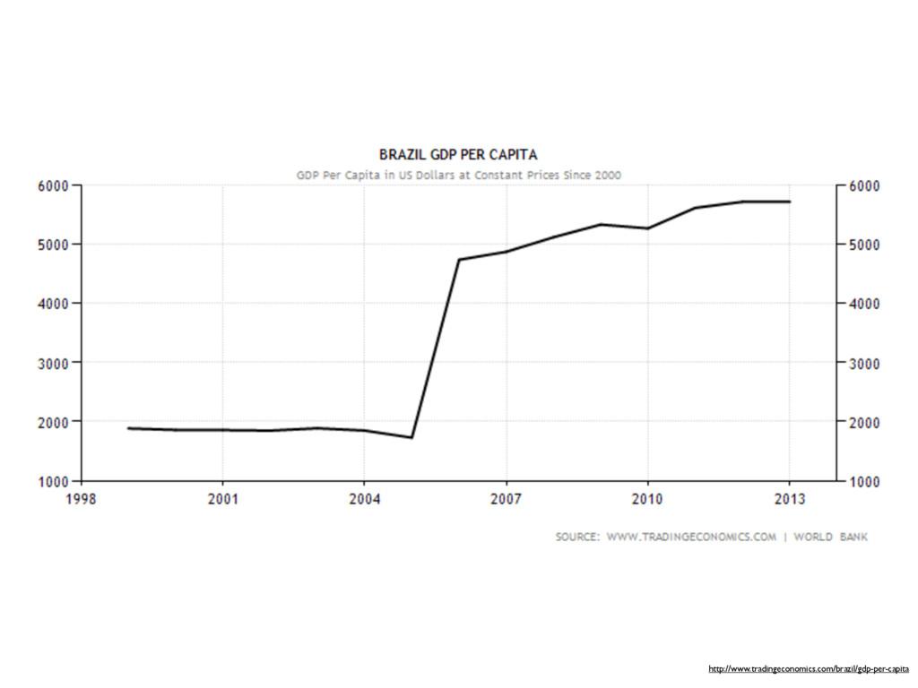http://www.tradingeconomics.com/brazil/gdp-per-...