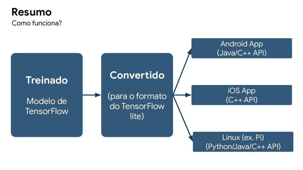 Resumo Como funciona? Treinado Modelo de Tensor...