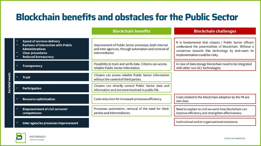 Blockchain benefits and obstacles for the Publi...