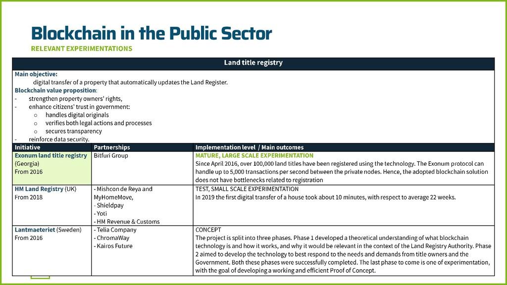 Blockchain in the Public Sector - - o o o -