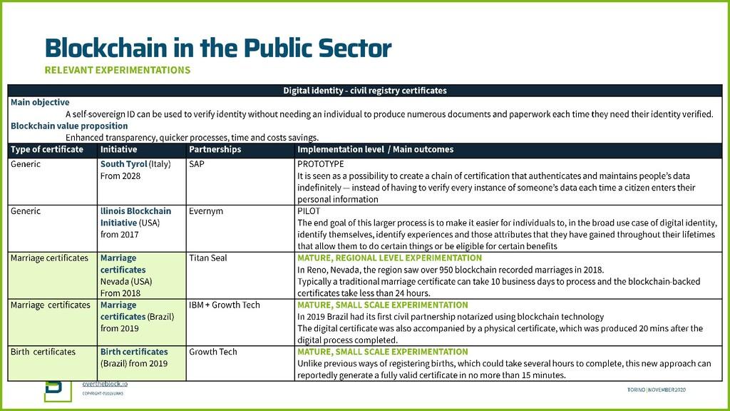 Blockchain in the Public Sector