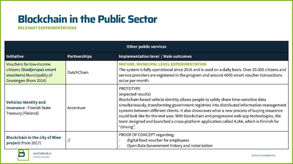 Blockchain in the Public Sector - -