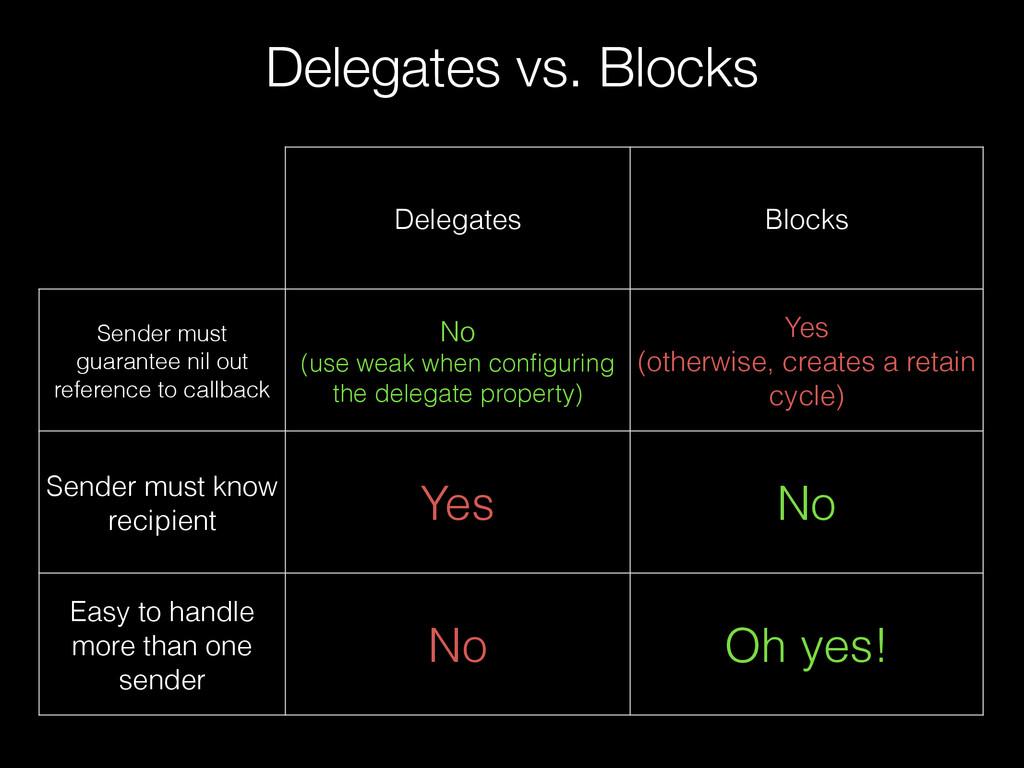 Delegates vs. Blocks Delegates Blocks Sender mu...