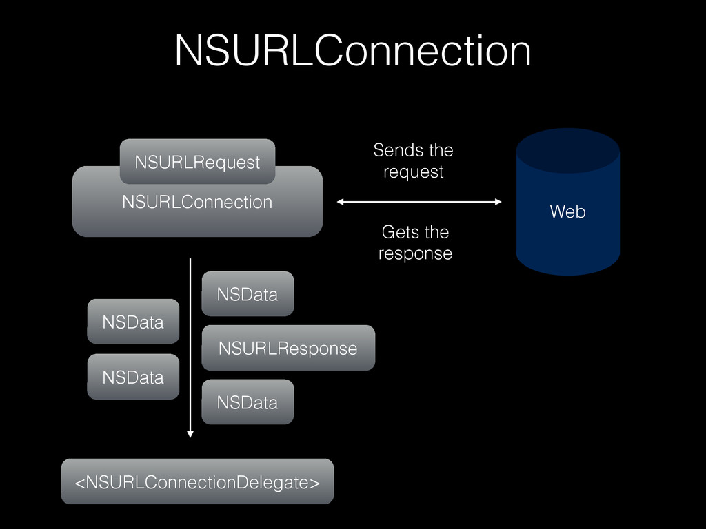 NSURLConnection NSURLConnection NSURLRequest Se...