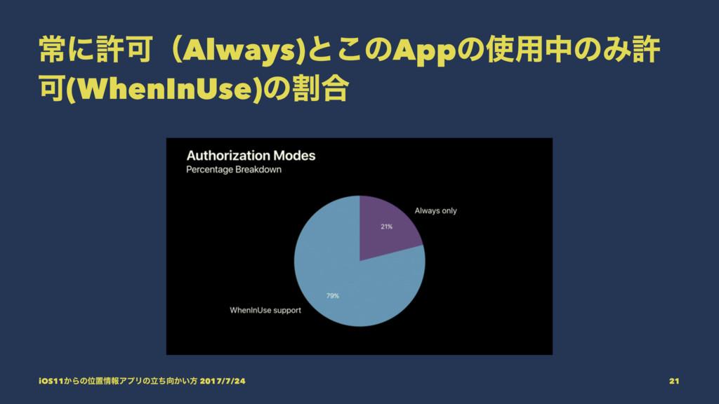 ৗʹڐՄʢAlways)ͱ͜ͷAppͷ༻தͷΈڐ Մ(WhenInUse)ͷׂ߹ iOS11...