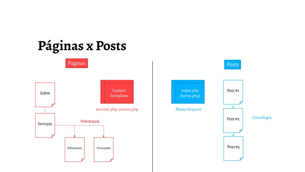 Sobre Serviços Diferenciais Promoções Páginas P...