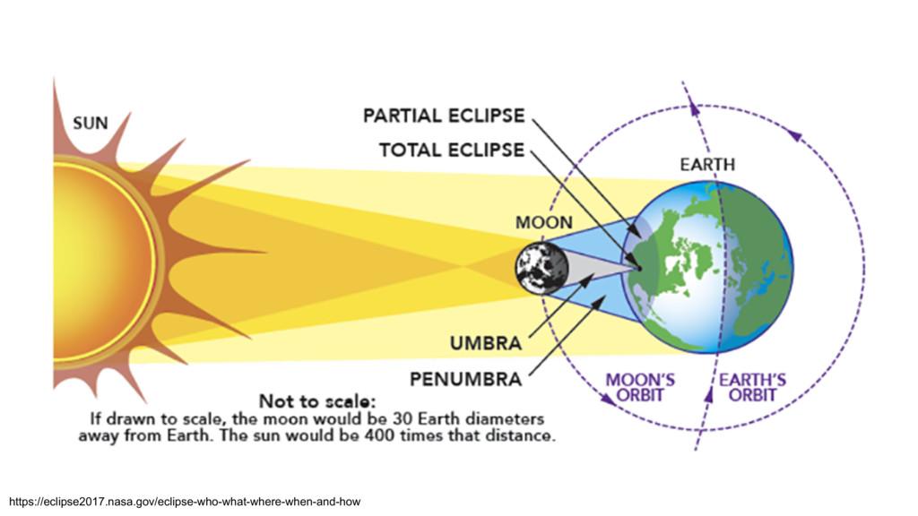 https://eclipse2017.nasa.gov/eclipse-who-what-w...