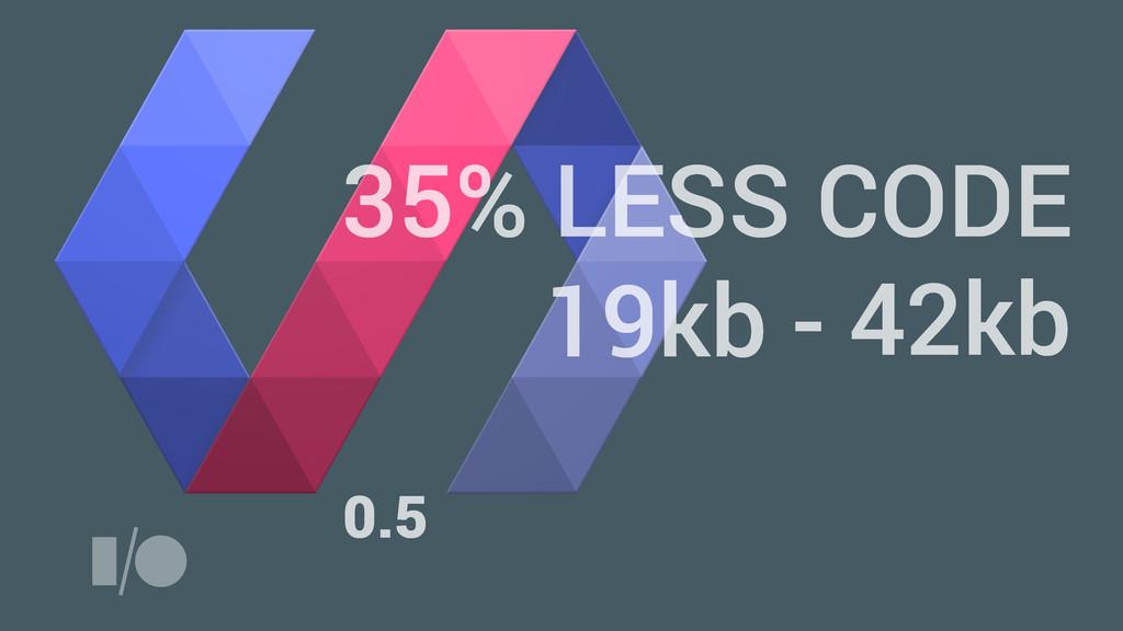 0.5 1.0 35% LESS CODE 42kb 19kb -