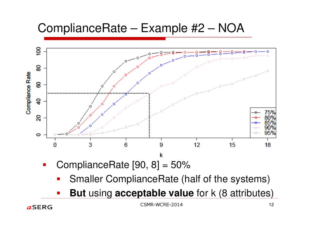 ComplianceRate – Example #2 – NOA ComplianceRat...