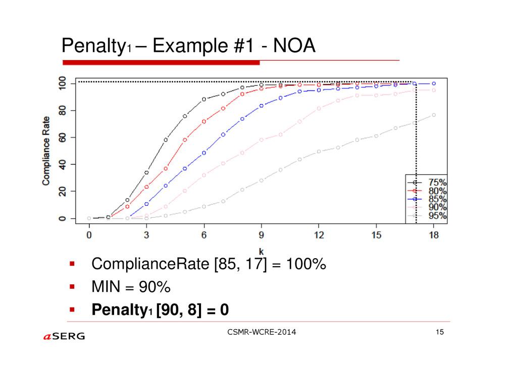 Penalty1 – Example #1 - NOA ComplianceRate [85,...