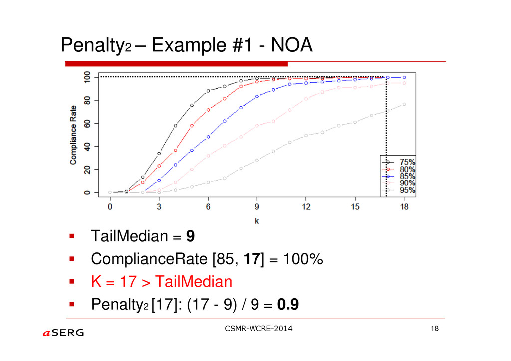 Penalty2 – Example #1 - NOA TailMedian = 9 Comp...