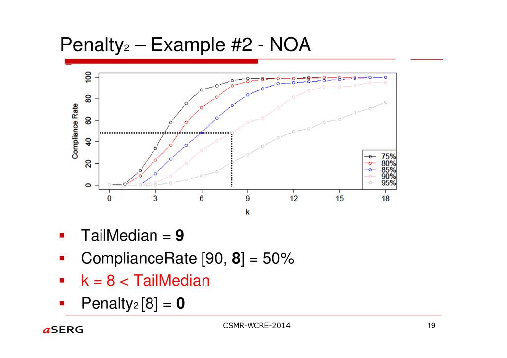 Penalty2 – Example #2 - NOA TailMedian = 9 Comp...