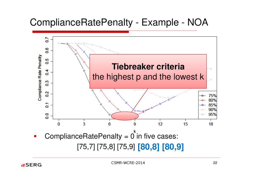 ComplianceRatePenalty - Example - NOA 22 Compli...