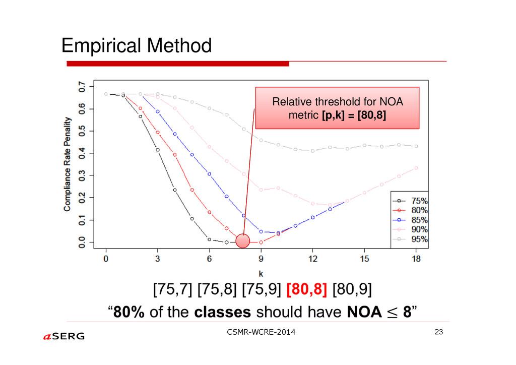 Empirical Method 23 Relative threshold for NOA ...