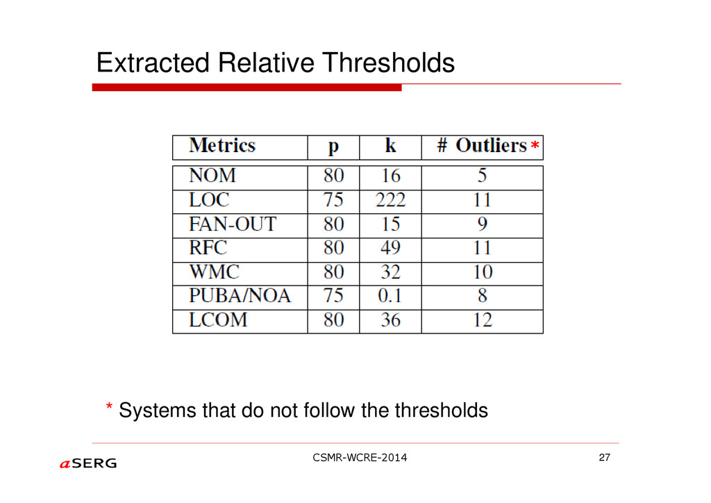 * Systems that do not follow the thresholds Ext...