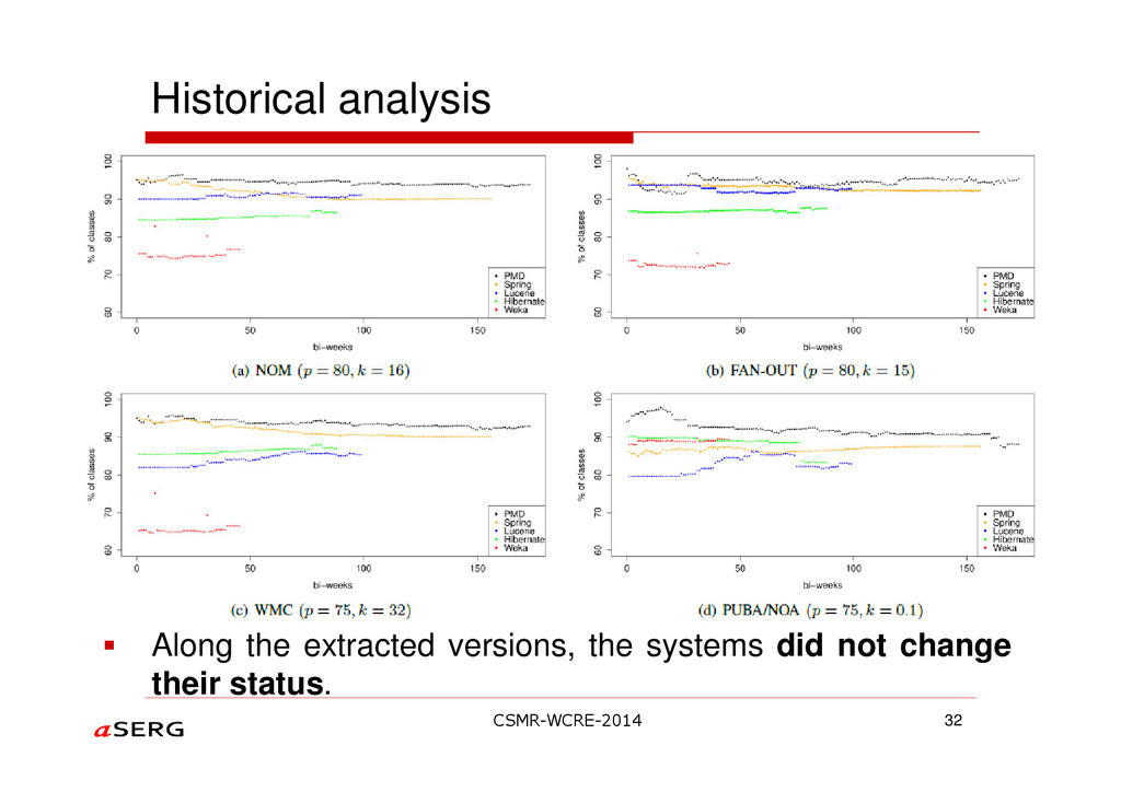Historical analysis 32 Along the extracted vers...