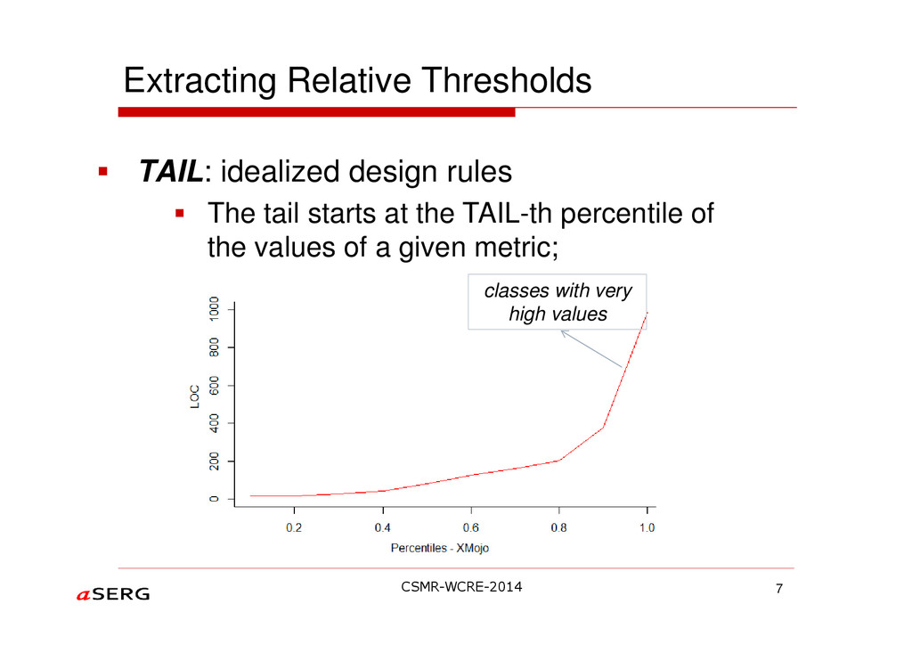 Extracting Relative Thresholds TAIL: idealized ...