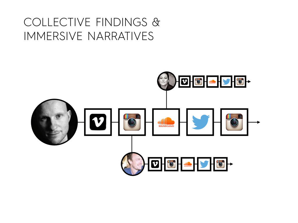 COLLECTIVE FINDINGS & IMMERSIVE NARRATIVES