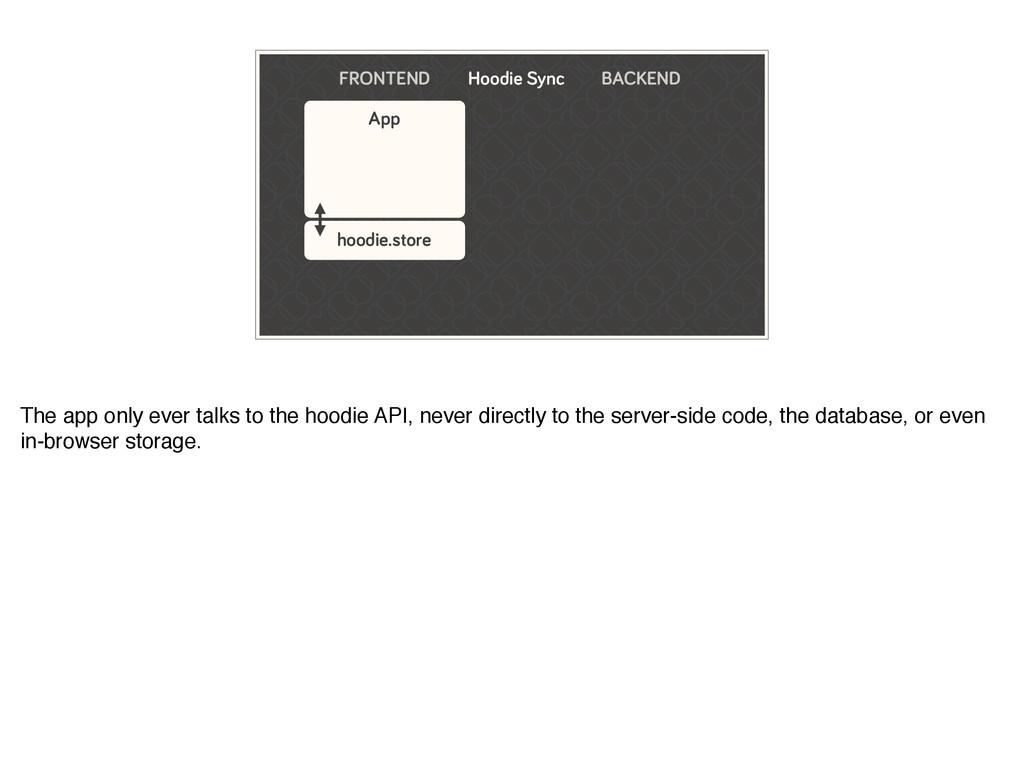FRONTEND App hoodie.store BACKEND Hoodie Sync T...