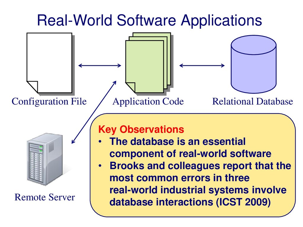 Configuration File Application Code Relational ...
