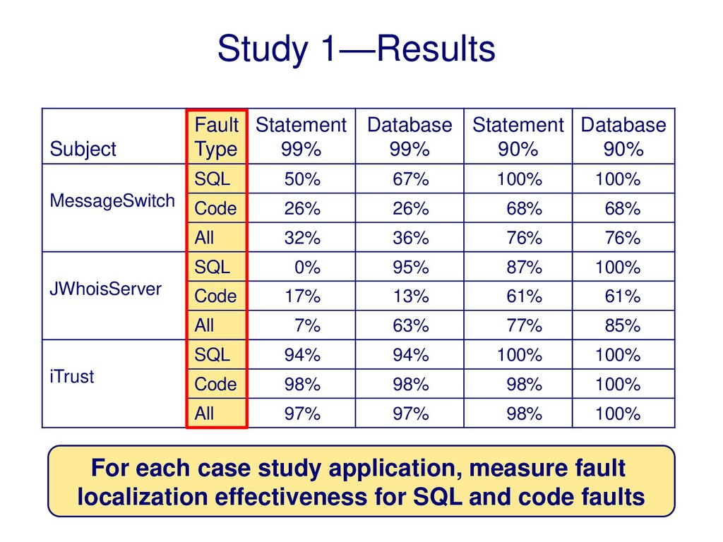 Study 1—Results Subject Fault Type Statement 99...